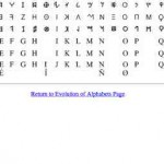 Ursprung und Entwicklung des lateinischen Alphabets – mit Evolution of Latin Characters