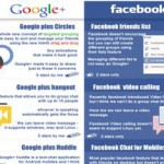 Google + vs Facebook