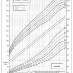 Wie gross wird mein Kind? Wachstumskurve (Perzentile) für Knaben und Mädchen bei Linkorama.ch