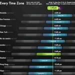 Zeitzonen umrechnen – mit everytimezone.com