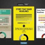 Infografiken online erstellen mit infogr.am