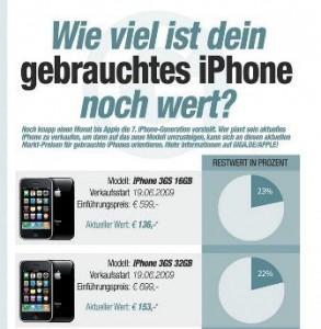 Wieviel ist mein iPhone noch wert? Diese Frage können Sie mit einer tollen Infografik beantworten. Finden SIe die möglichen Erlöse heraus.