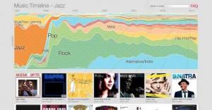 Neue Musik entdecken! Mit Google Music Timeline finden Sie eine Musik Genre Datenbank die Ihnen eine Reise durch die letzen 64 Jahre der Musikgeschichte bietet.