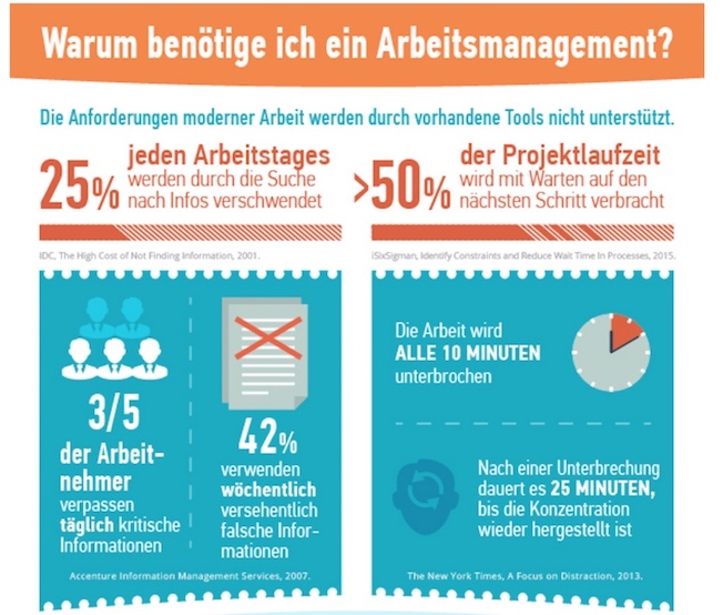 Arbeitsmanagement